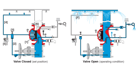 Hydraulically Controlled, Deluge Valve, Bermad, FP 400E-1M