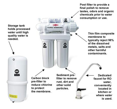 Osmosis filtration